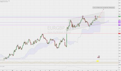EURGBP: EUR/GBP Possible long ?