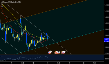 GBPUSD: I thought it was going to break out but it came back down