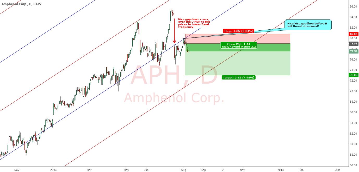 AMPHENOL CORP : 3.2 TIMES REWARD