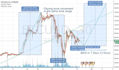 BTCUSD: Cloning recent price movements in the same timeframes