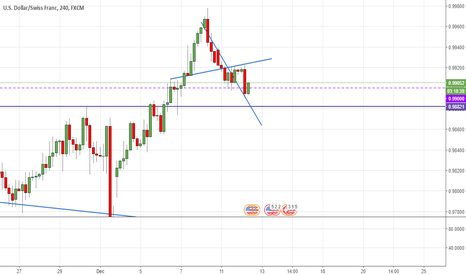 USDCHF: just for monitoring