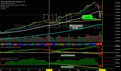 DJI: MACD and RSi Divergence...Pircing Line Bullish candle