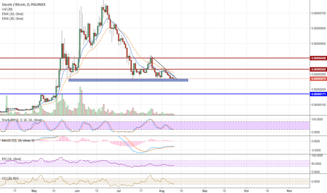 SCBTC: SiaCoin possibly ready for Bull reversal