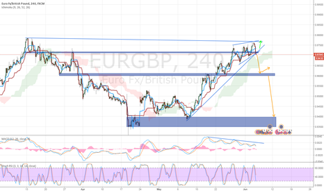 EURGBP: [EURGBP] POTENTIAL SHORT OPPORTUNITY