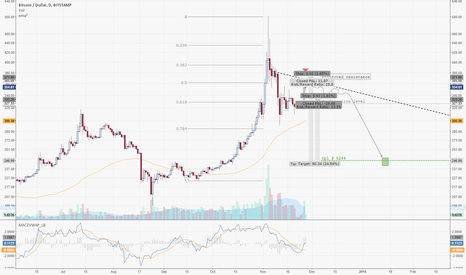 BTCUSD: BTC 271115 | MID-TERM SHORT TO UNFOLD AFTER CHRISTMAS