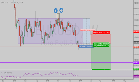 EURUSD: EURUSD Box Break-out Performmance, Long-Term Price Speculation