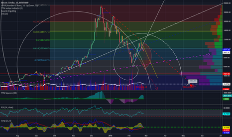 BTCUSD: BTC 1D ----Bitcoin is losing his Tron-----