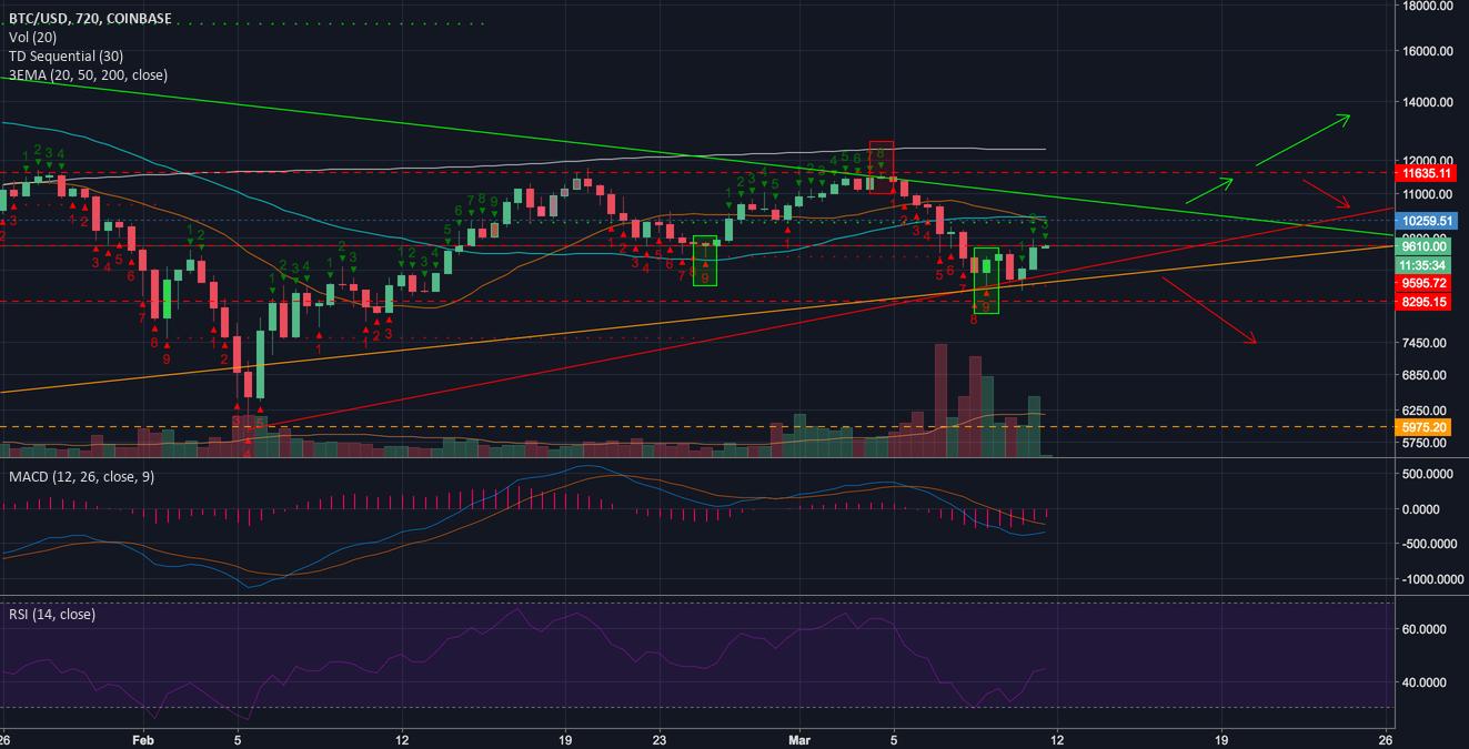 Potential BTC short term paths 12hr