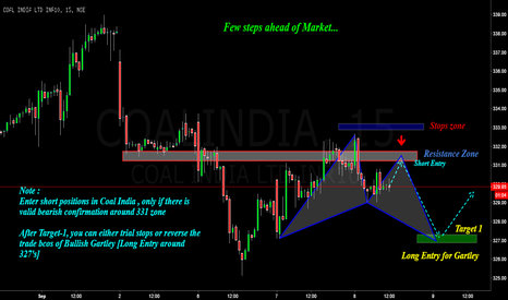 COALINDIA: Coal India : A Step or Two Ahead... Potential Gartley !