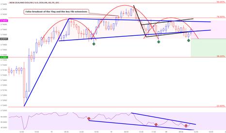NZDUSD: A possible Shorting opportunity for NZDUSD if breaks lower