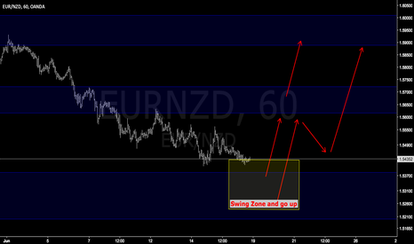 EURNZD: EURNZD swing low and go up / easy trade