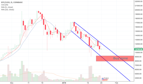 BTCUSD: Calm down and wait for buy zone touchdown