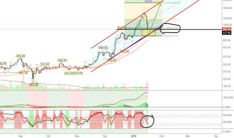 ETHUSD: ETH/USD Pullback