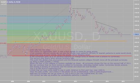 XAUUSD: Debit in gold