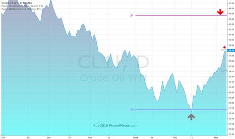 CL1!: CL crude oil futures have ralled excatly 50% off the Ys1 pivot