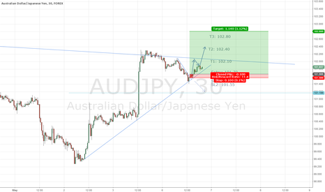 AUDJPY: AUD/JPY LONG Entry 15min chart - Rally started