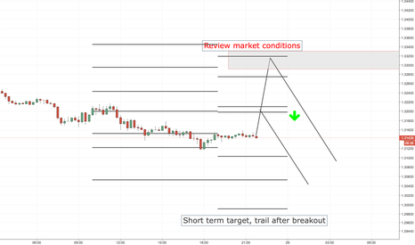 GBPUSD: GBPUSD SHORT ENTRY LEVELS, US SESSION + 1ST HOURS OF ASIAN