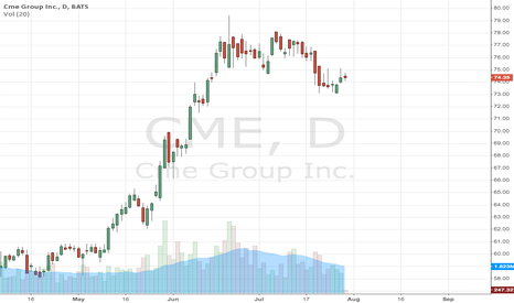 CME: CME goes as Interest Rates Go