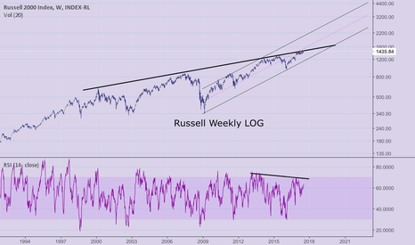 IUX: Russell 2000': also looks ripe for correction minor or major
