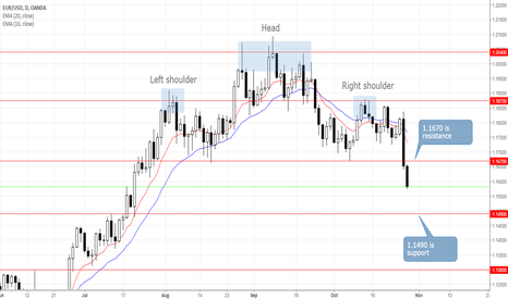EURUSD: EURUSD: Bearish Reversal Underway With a 1.1300 Target