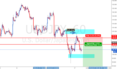 USDJPY: usdjpy 3rd short idea