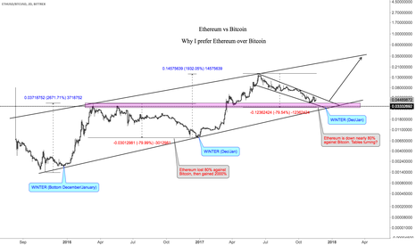 ETHUSD/BTCUSD: Winter is coming: Ethereum vs Bitcoin