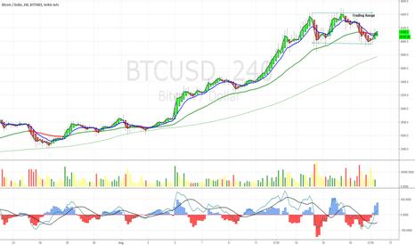 BTCUSD: BTCUSD Trading Range