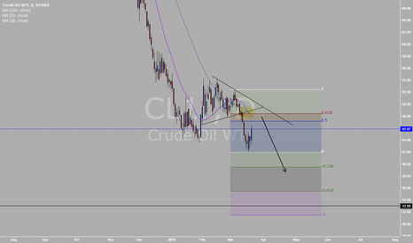 CL1!: US OIL DAILY 3/20/15