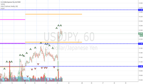 USDJPY: Long USDJPY - Anticipating continue strengthening US