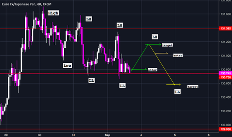EURJPY: Intraday trend trade