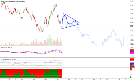UNG: Time for a correction