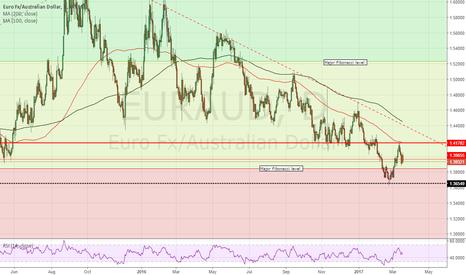 EURAUD: EUR/AUD - turning BEARISH?