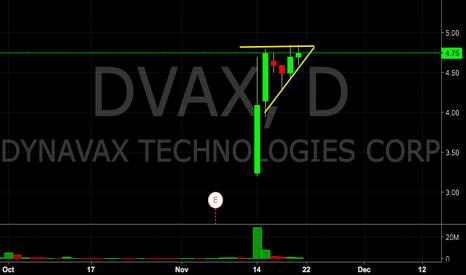 DVAX: $DVAX flag pattern breakout