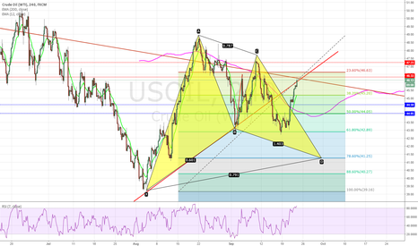 USOIL: Bullish Gartley