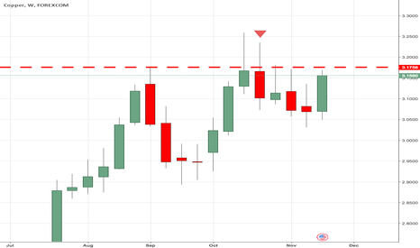 CUUUSD: Copper Downside Will be ENORMOUS as it Fails 3.17 Six Times!