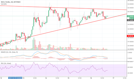 NEOUSD: Rising Triangle - Breakout 18/12/2017?