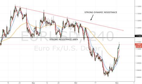 EURUSD: EUR / USD near the resistance at 1.11300