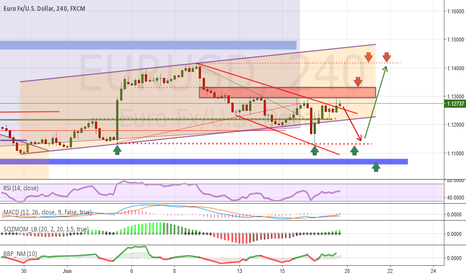 EURUSD: Analysis and Forecast EUR / USD - Weekly review (20.06-24.06)