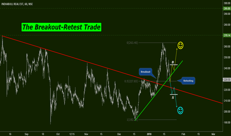 IBREALEST: The Breakout-Retest Trade Idea