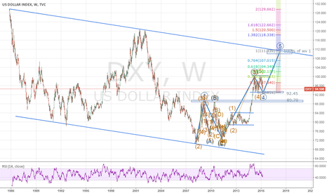 DXY: Do we have one more impulse wave on DXY?
