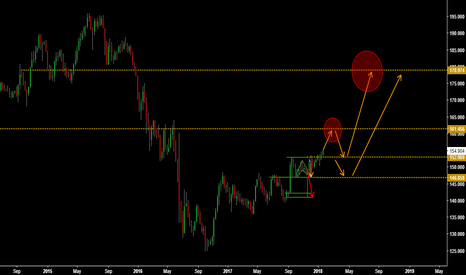 GBPJPY: Similar movement, different asset biased by GBPUSD