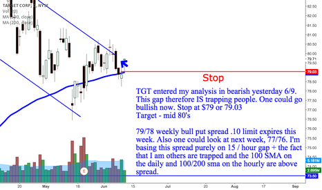 TGT: TGT weekly bull put spread