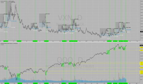 QQQ: $QQQ Nasdaq Composite with Support Levels from $VXN spikes