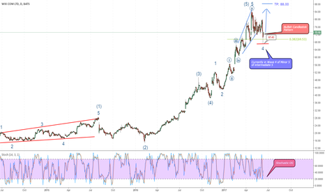 WIX: WIX in wave 4 of minor 5