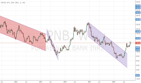 PNB: PARALLEL CHANNELS ON PNB