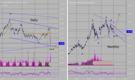 XOM: XOM:  Dramatic drop a buying opportunity