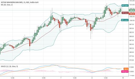 KOTAKBANK: Long Kotak Mahindra Bank Ltd