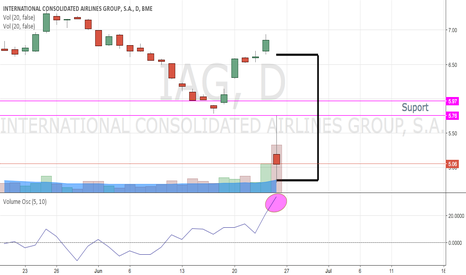 IAG: IAG International Consolidated Airlines Group