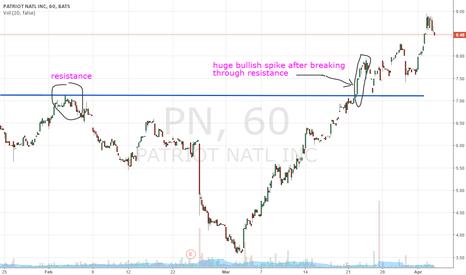 PN: major spike immediately after resistance was broken