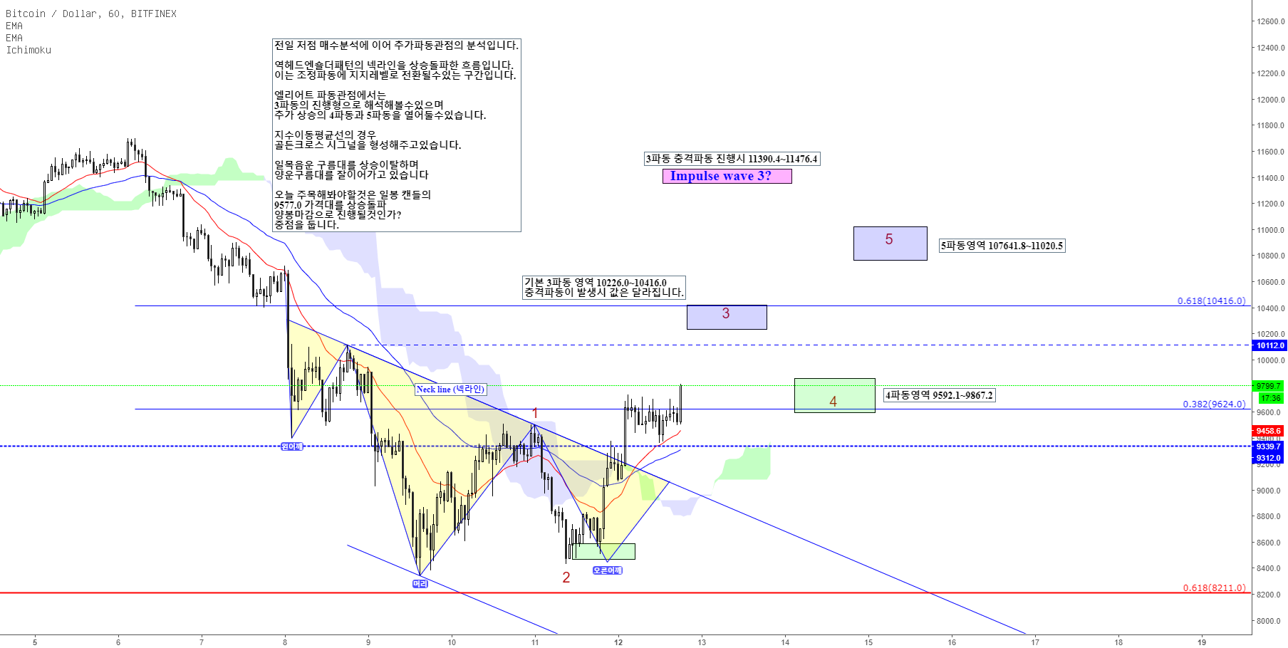 BTCUSD/ Bitcoin /비트코인 일봉 패턴지지매물대 상승 (엘리엇파동)Elliott Wave Cycle 적용